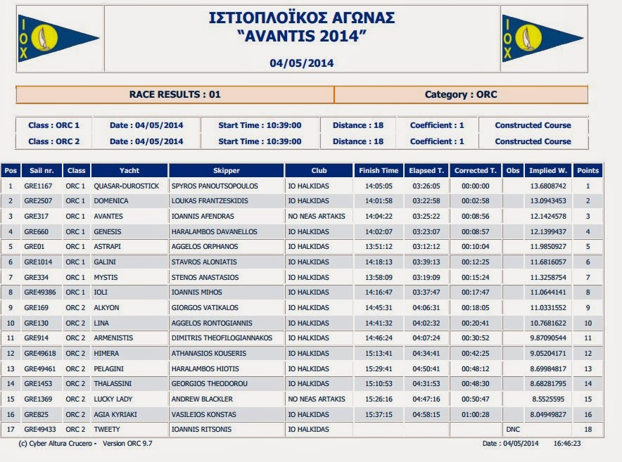 AVANTIS 2014_Provisional Results ORC