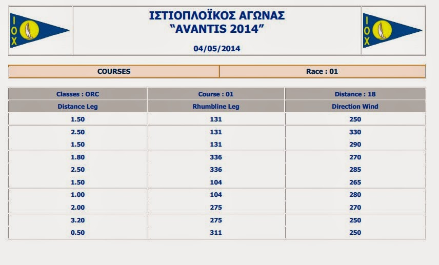 AVANTIS 2014_Provisional Results ORC_1